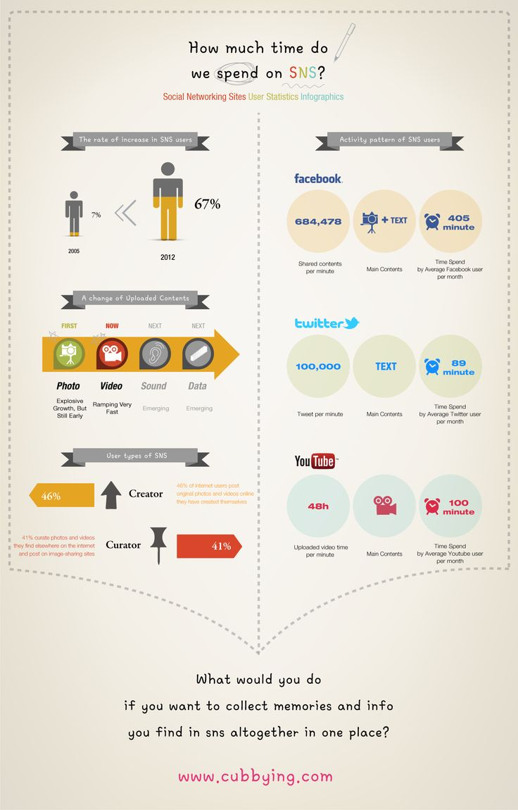 sns infographic #cubbying #memory #sns / Your Lifetime Gallery ::: www.cubbying.com