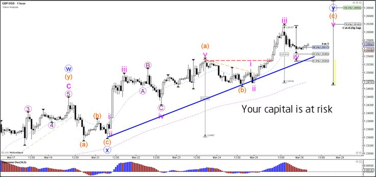 EUR/USD, GBP/USD Build Wave-3 Momentum and Wave-4 Retracement  - Your capital is at risk