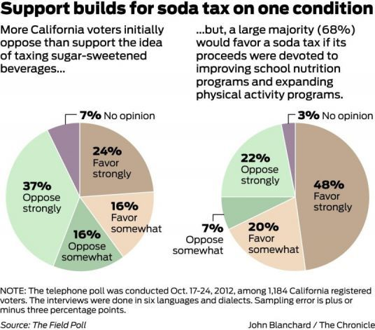 An overwhelming majority of California voters believe that sugary sodas are a major cause of obesity and that such beverages should be taxed - but only if the money raised goes toward improving nutrition and fitness programs in schools.