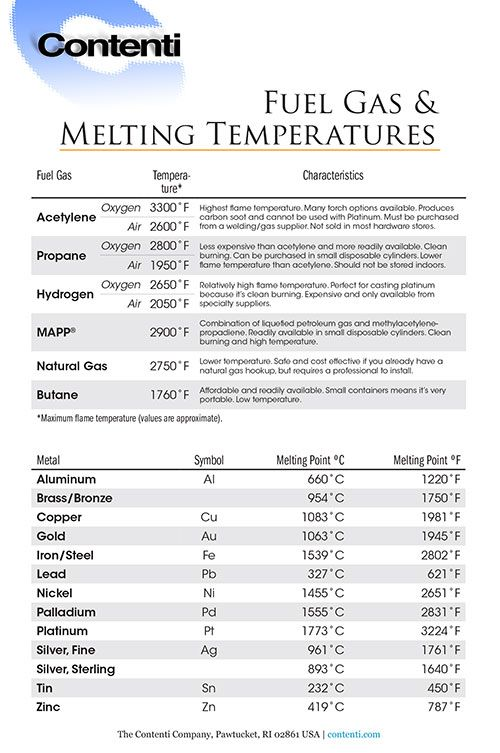 Fuel Gas & Melting Temperatures - Different fuel gasses (acetylene, propane, natural gas) burn at different temperatures and are best suited for different jewelry operations. This chart outlines the maximum temperatures at which common fuel gasses burn along with the melting points of some of the most common metals used in jewelry and metalsmithing.