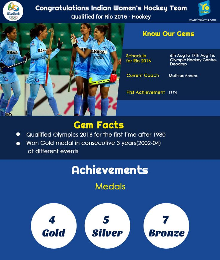 India congratulates Indian Women's Hockey Team for qualifying for Rio Olympics 2016.