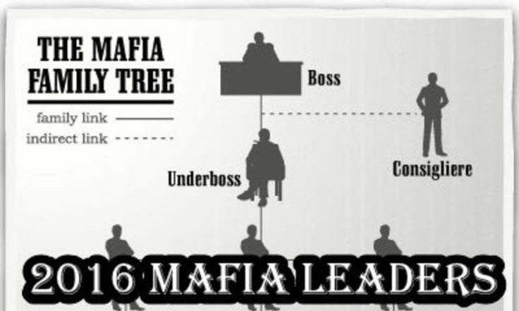 organized crime and mafia in america Historically, elements of organized criminal groups referred to as la cosa nostra (lcn ) or the mafia gained substantial corrupt influence, and even control in some instances, over labor unions by creating a climate of fear and intimidation among their members by threats and acts of violence.