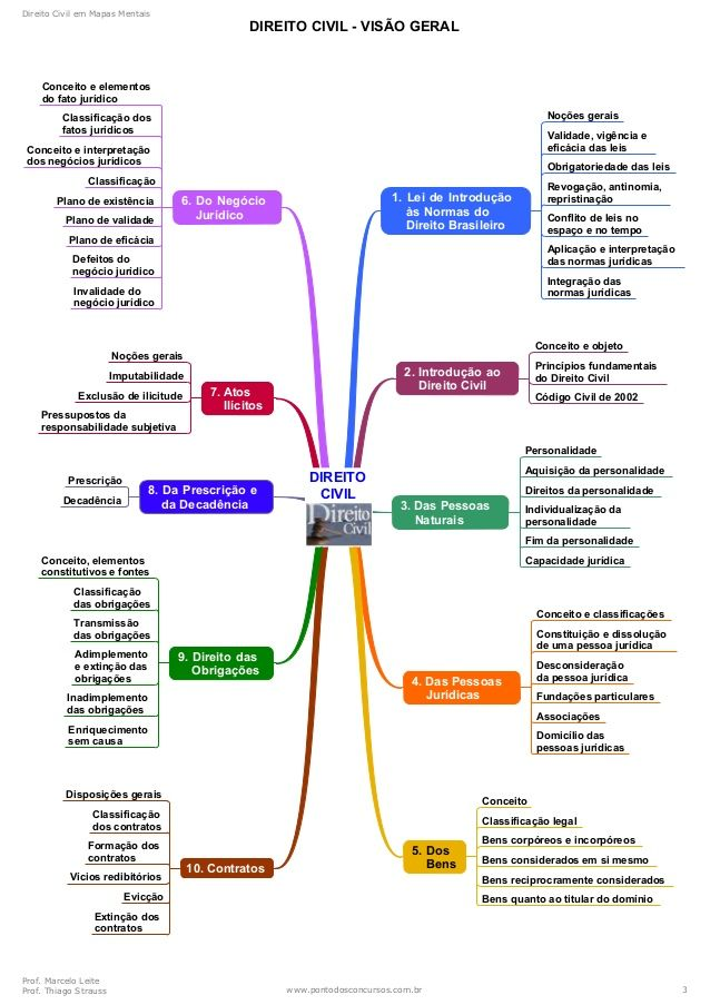 personalidade mapa mental - Pesquisa Google