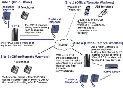 Pbx phone System http://www.commandphones.com.au/ip-pbx-phone-systems-solutions-sydney.html Command Phones offer free site inspection and consultancy for existing data cabling infrastructure with a customised solution for your business in Sydney, Melbourne, Brisbane. Pbx phone System Sydney