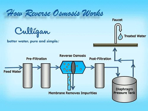 how reverse osmosis works pure water infographics pinterest water. Black Bedroom Furniture Sets. Home Design Ideas