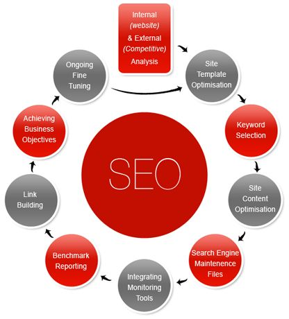 Get affordable #onpageSEOservices #Singapore with #SEOCompanySingapore.
