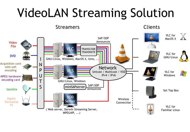VLC media player (not sure, this is open source i think, but they'll probably have information) VideoLAN solution overview