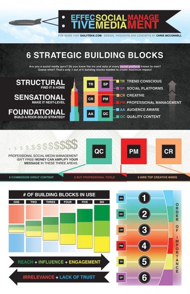 Effective social media managementInfographic Social, Management Infographic, Social Media Buildings Block, Socialmedia Management, Social Media Infographic, Socialmedia Hub, Social Media Building Block, Essential Buildings, Block Infographic