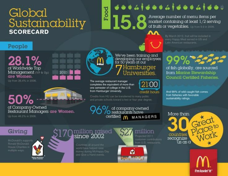 19 Best Images About Sustainability Infographics On