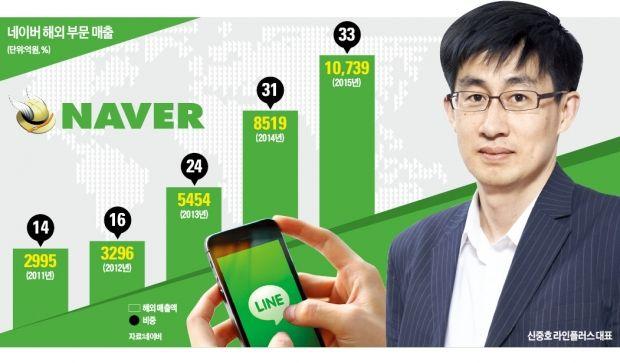 국내 최대 인터넷 포털 네이버가 이달 초 24개에 이르는 프로젝트팀을 동시