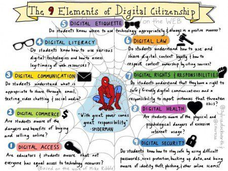The 9 Elements of Digital Citizenship