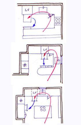 Aménagement d'une cuisine : les 5 règles à connaître - Cotemaison.fr