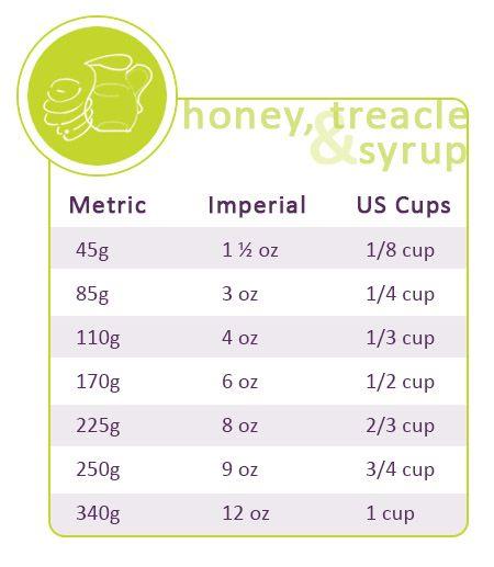 Honey, treacle and syrup conversions: http://gustotv.com/wp-content/uploads/2014/02/Honeysugar.jpg