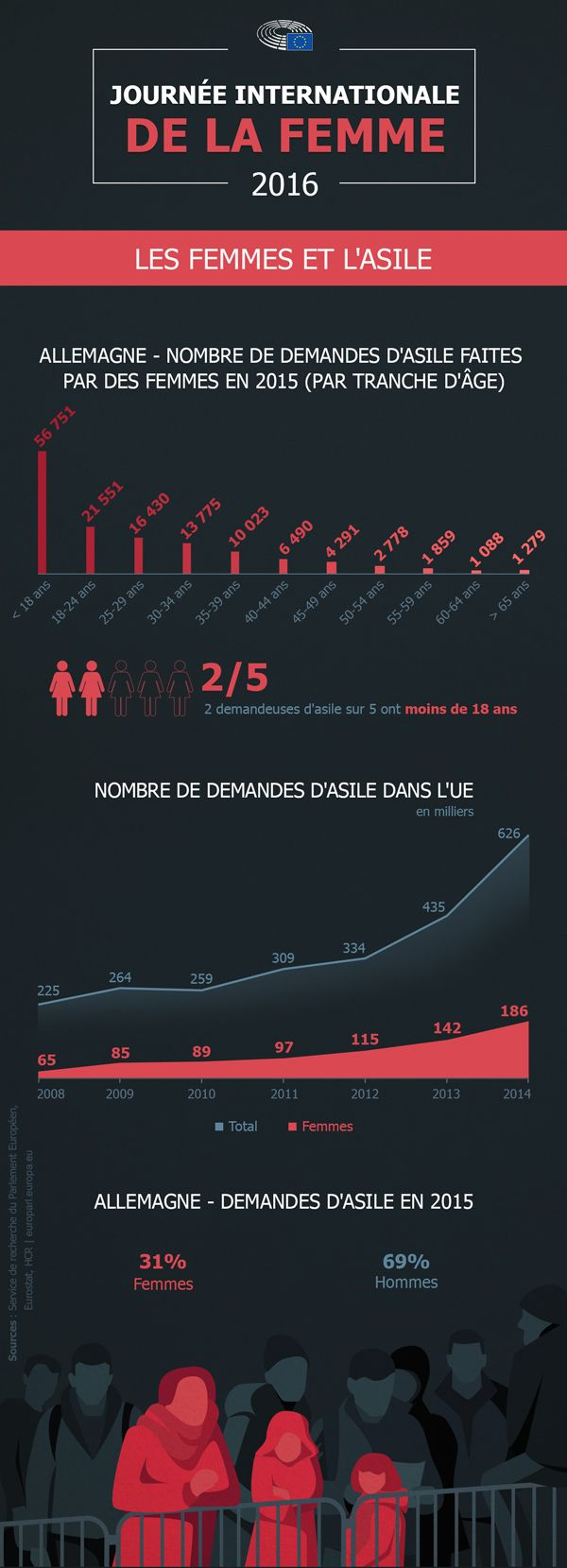 Deux demandeuses d'asile sur cinq dans l'Union européenne ont moins de 18 ans