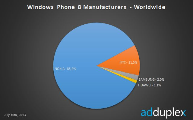 The Kantar numbers are out, and it seems that the results are a mixed bag. Android continues it's huge growth, whereas Windows Phone is gaining and losing in some markets. This leads to the elephan...