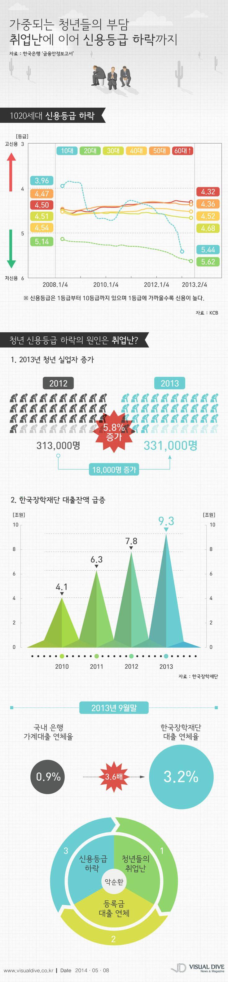 1020세대 신용등급 하락, 취업난에 신용 악화까지 [인포그래픽] #credit #Infographic ⓒ 비주얼다이브 무단 복사·전재·재배포