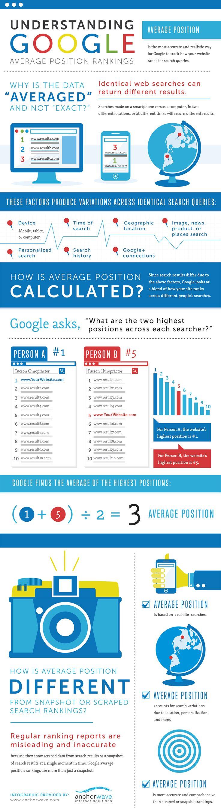 Understanding Google Average Rankings   #Infographic #Rankings #SEO