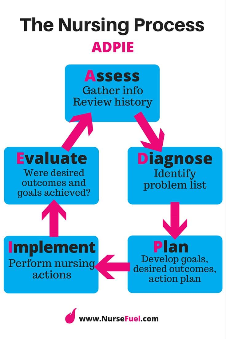 theories of psychological care in nursing Professor, school of nursing and health studies, central queensland university, rockhampton, queensland, australia search for more papers by this author.