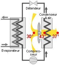 Les condenseurs et les tours de refroidissement
