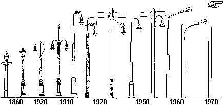 Street lamps through time