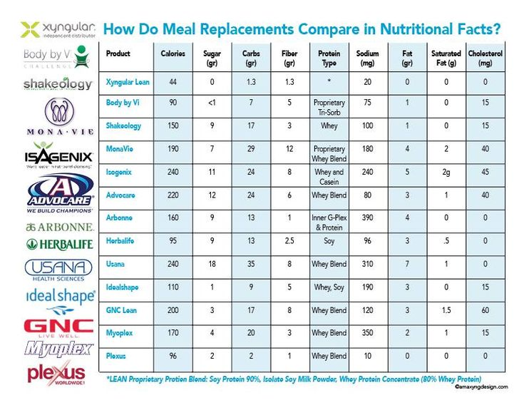 Great Comparison Chart On The Protein Shakes Out There