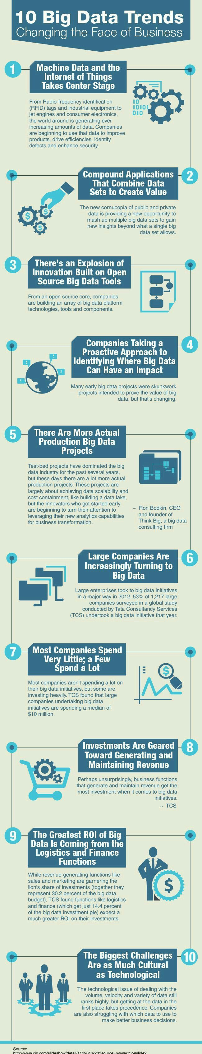 10 BIG DATA TRENDS CHANGING THE FACE OF BUSINESS