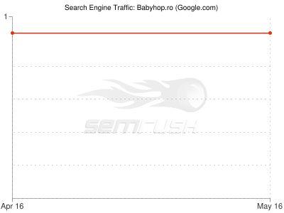 SemRush traffic graph of babyhop.ro