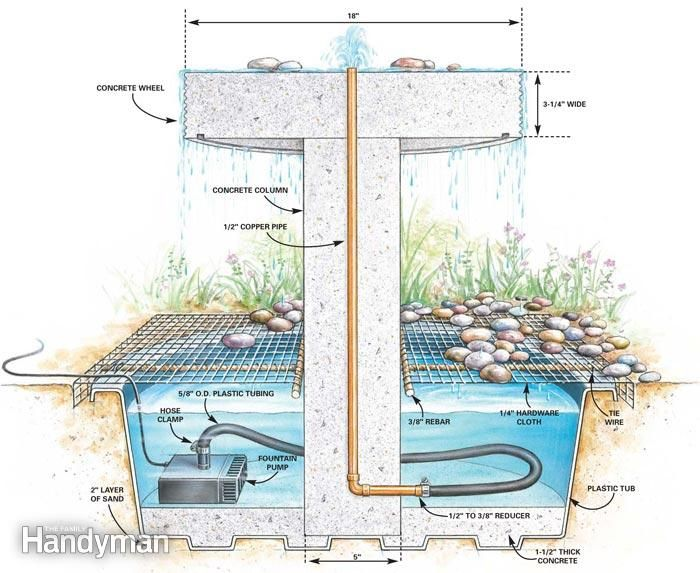 How to Build a Garden Fountain - Step by Step: The Family Handyman