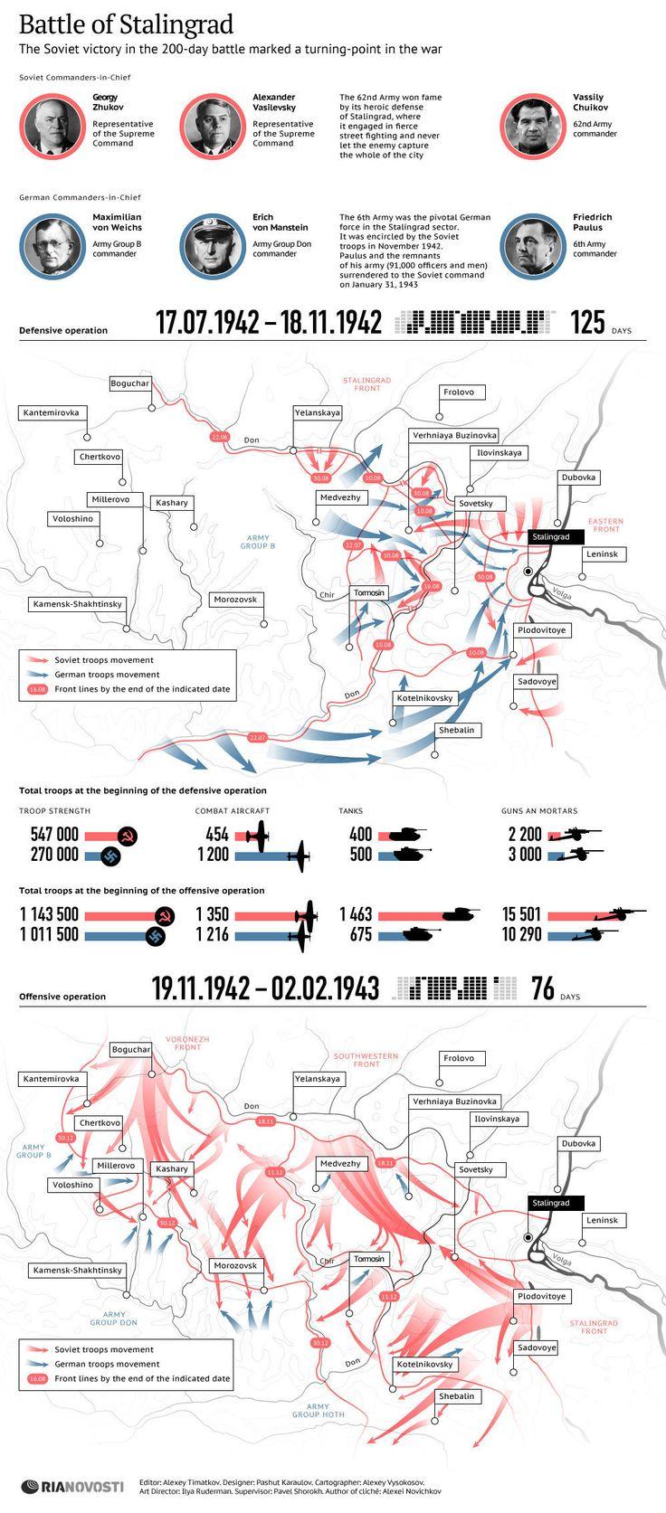 Battle of Stalingrad   INFOgraphics   RIA Novosti