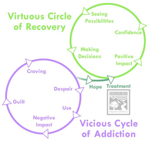 how to break the cycle of drug addiction