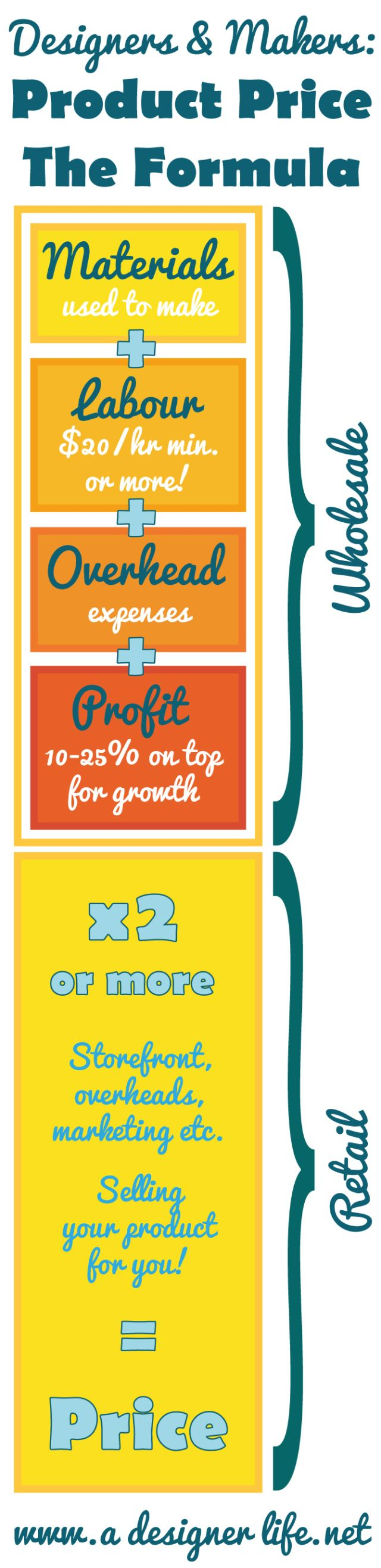 "The ultimate formula for product pricing for designers and makers. Wow! Graphic by Jessica Lea Dunn based on a podcast of Elise Gets Crafty by Elise Joy. ""This is the kind of MBA-quality wisdom you usually would have to pay big dollars for in consulting fees. You can listen to the full episode on iTunes here or stream it from your computer here. Just look for Episode 28 featuring an interview with Tara Gentile."""
