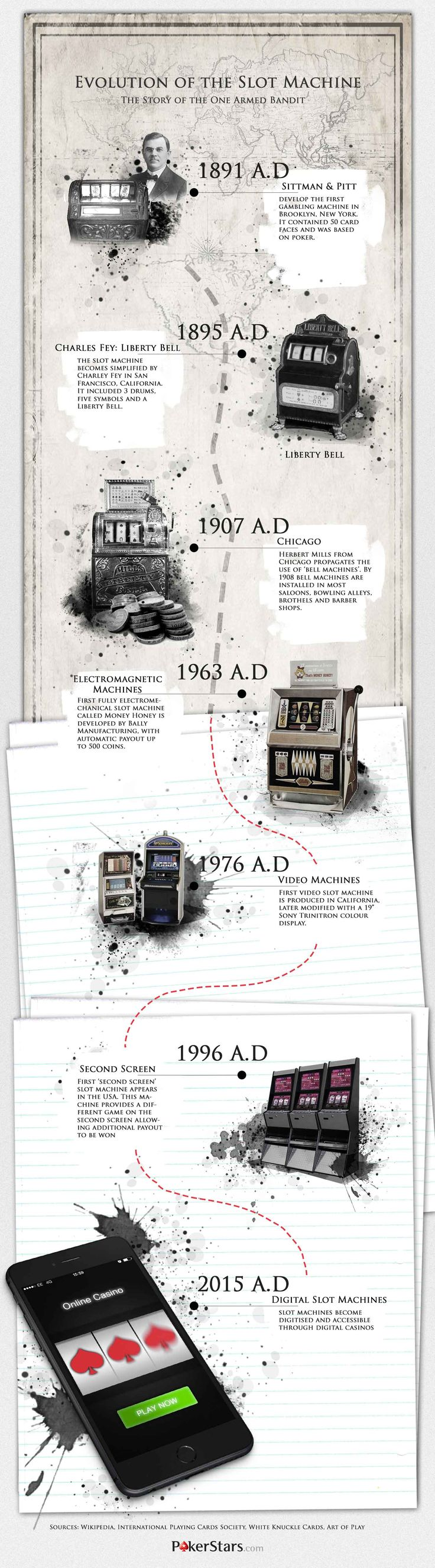 Evolution of the slot machine, and the story of the one armed bandit