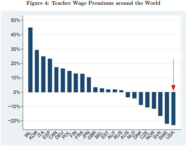 Teacher wage premiums around the world