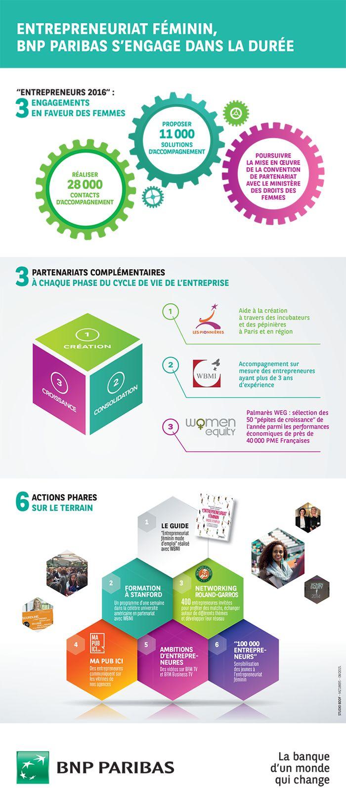 [Infographie] Entrepreneuriat féminin - BNP Paribas s'engage dans la durée