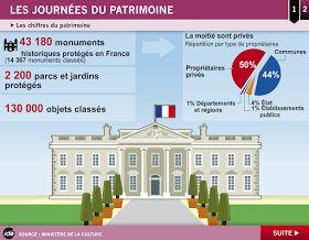 El Conde. fr: Vive les Journées Européennes du Patrimoine!