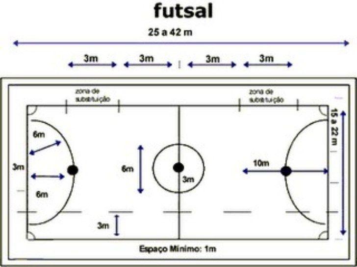 Historia E Regras Do Futsal Quadra Futsal Futebol De Salao