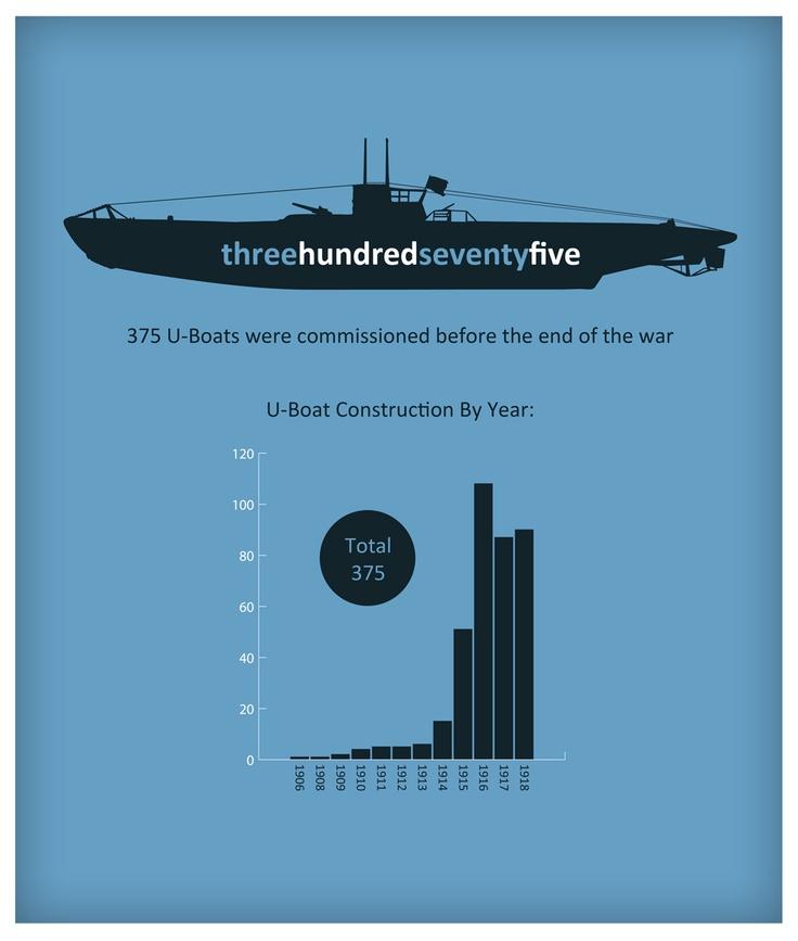 WW1 U-boat infographic