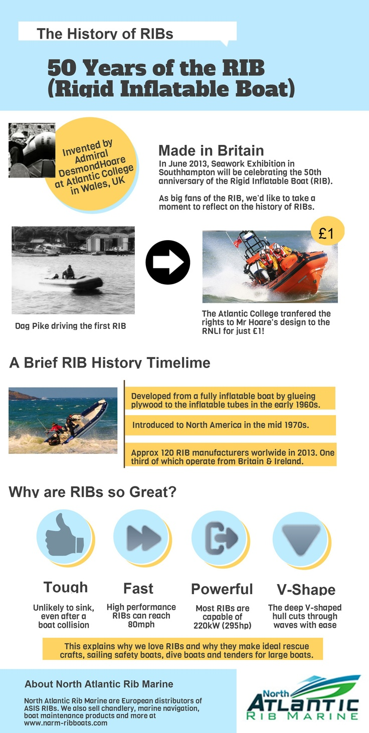 History of Rigid Inflatable Boats (RIB) for it's 50th Anniversary
