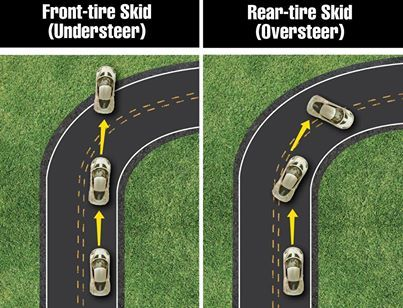 What to do during a front-tire skid?   What to do during a rear-tire skid?  For these tips and teaching tools, check out our blog!