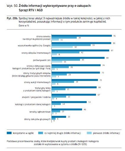 e-commerce-w-polsce-2014.pdf-strona-89-z-202.jpg (422×509)