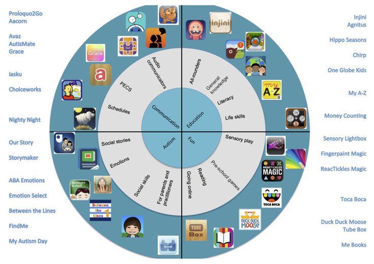 Wheel of Autism Apps   DART