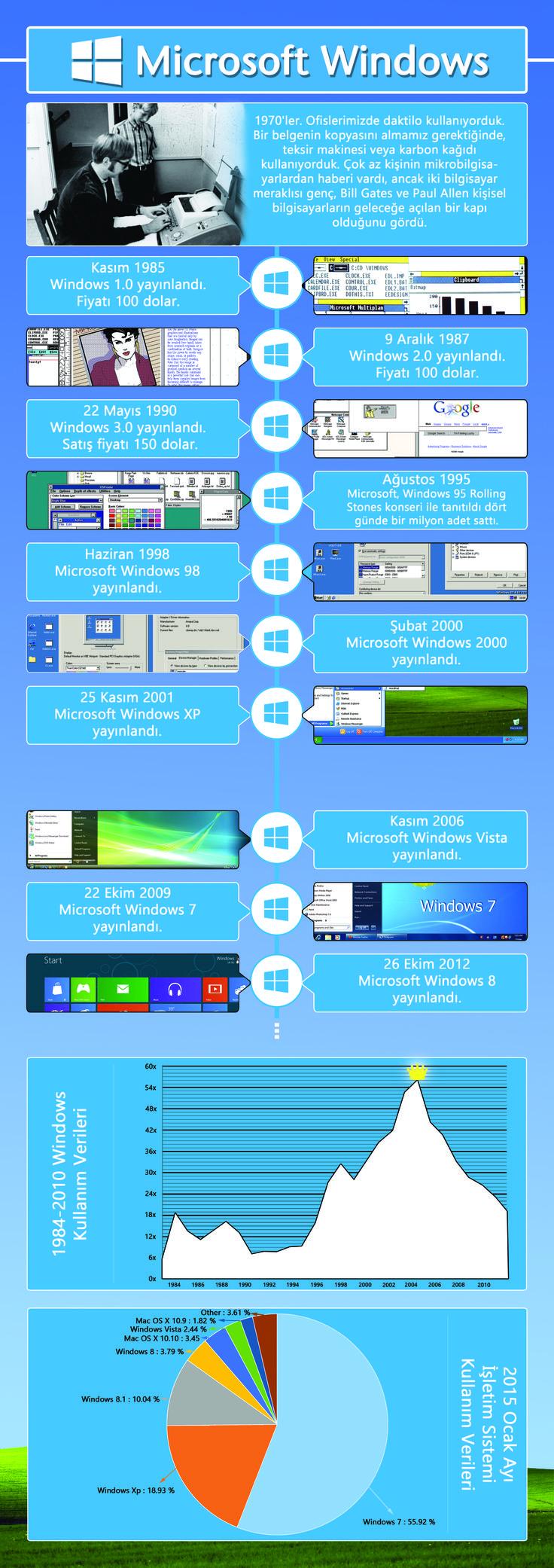 Windows History #winodws #history #graphic #myinphographic