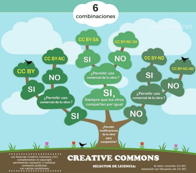 Combinaciones licencias Creative Commons - Rebiun
