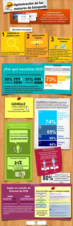 #Optimización de los motores de búsqueda   @solucionseo