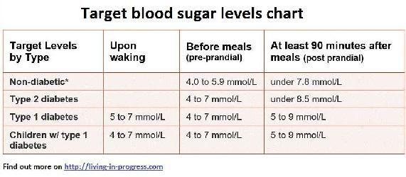 corte pre diabetes a1c
