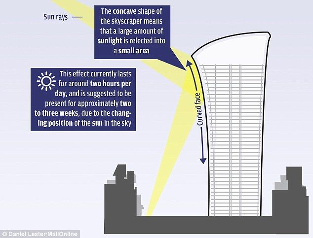 "Called ""The Walkie-Talkie"" the 20 Fenchurch Street completed in 2013, is the second project by Rafael Vinoly, concentrating sun rays. The south glass façade with its parabolic shape reflected the sun rays towards the London financial district streets. Because of its shape it has reportedly melted the bodywork of vehicles in the adjacent streets and caused damage to neighboring buildings."