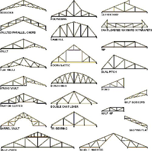 12 best rafters images on pinterest woodworking for Buy roof trusses