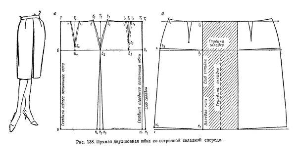 Построение чертежа и выкройка простой прямой юбки со складкой посередине переда