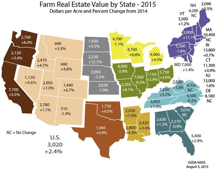 FarmRealEstateValues2015