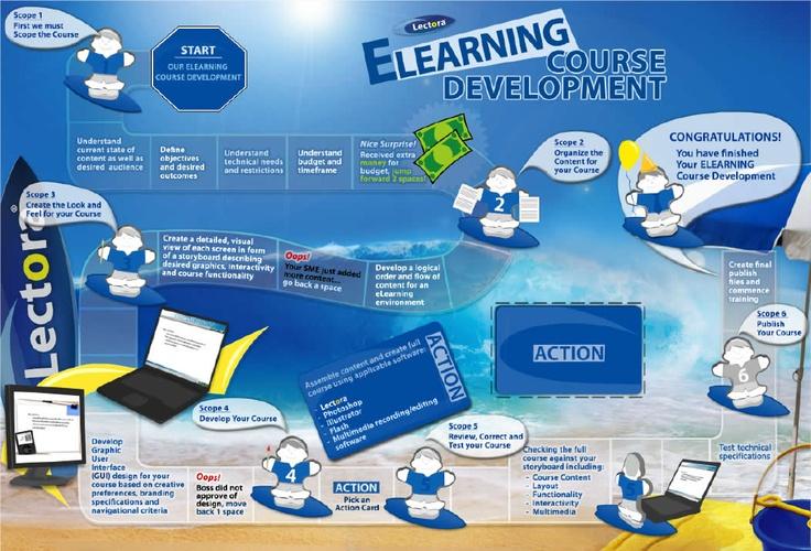 instructional design for elearning pdf